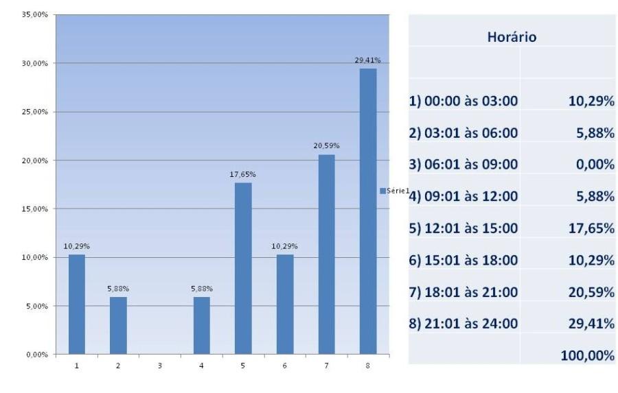 Horário dos Assaltos em Estacionamentos (2013 e 2014)